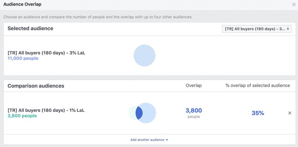Overlappende doelgroepen in Facebook