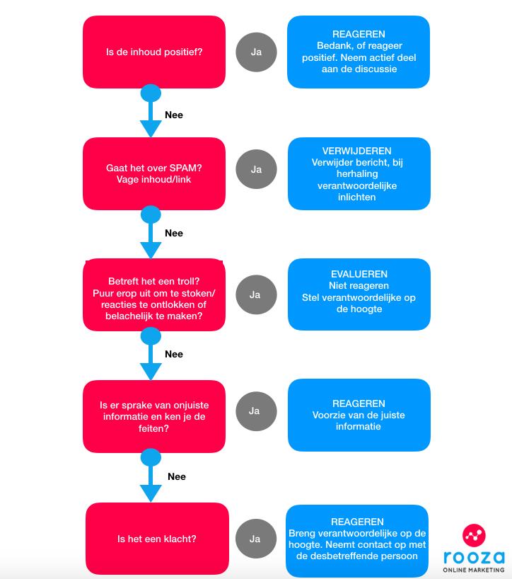 Crisis: zo manage je snel en efficiënt reacties op social media