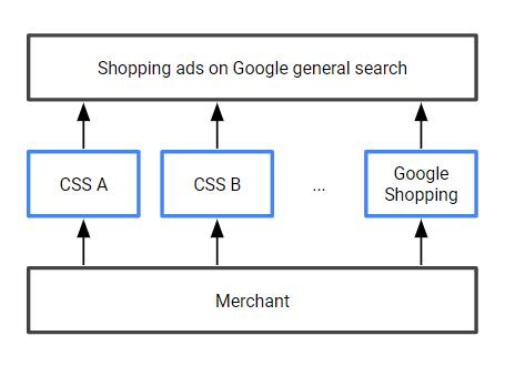 Wat betekent het Google Shopping CSS partner programma voor jouw webshop?