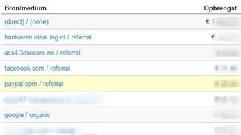 Google Analytics beheren