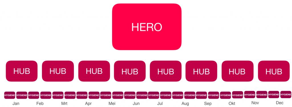 Scoren met een gestructureerde content-strategie