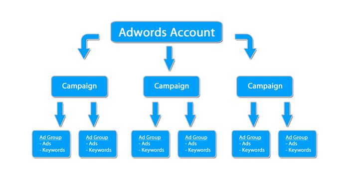 Adwords account structuur
