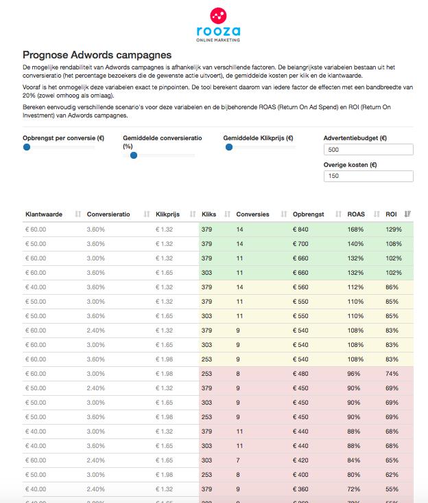 Adwords prognose berekenen